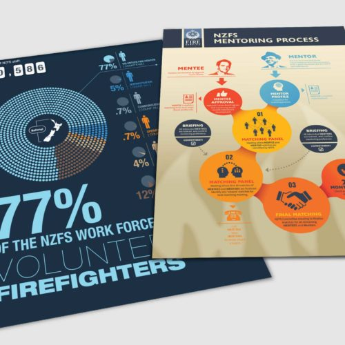 NZ Fire and Emergency – Infographics